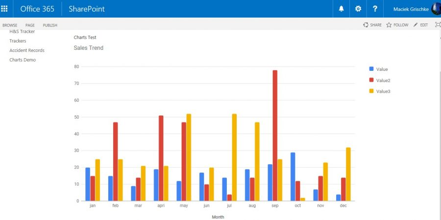 How to create Charts in Sharepoint